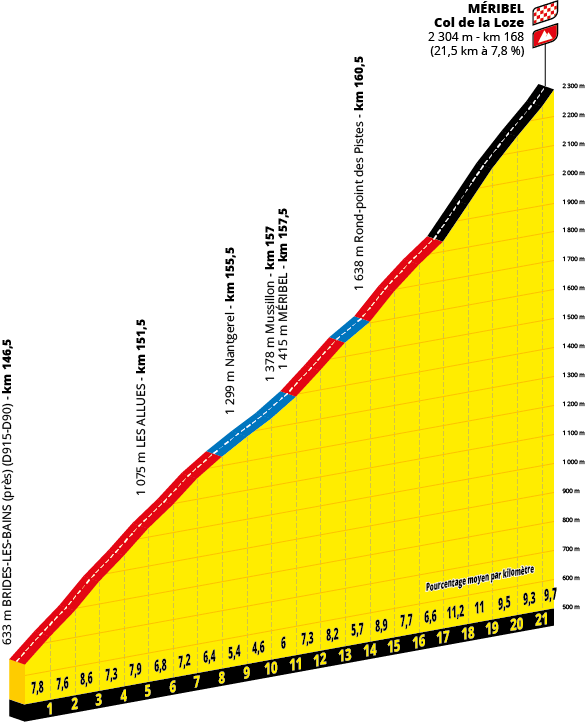 Tour de France 2020 plan de coupe Col de la Loze